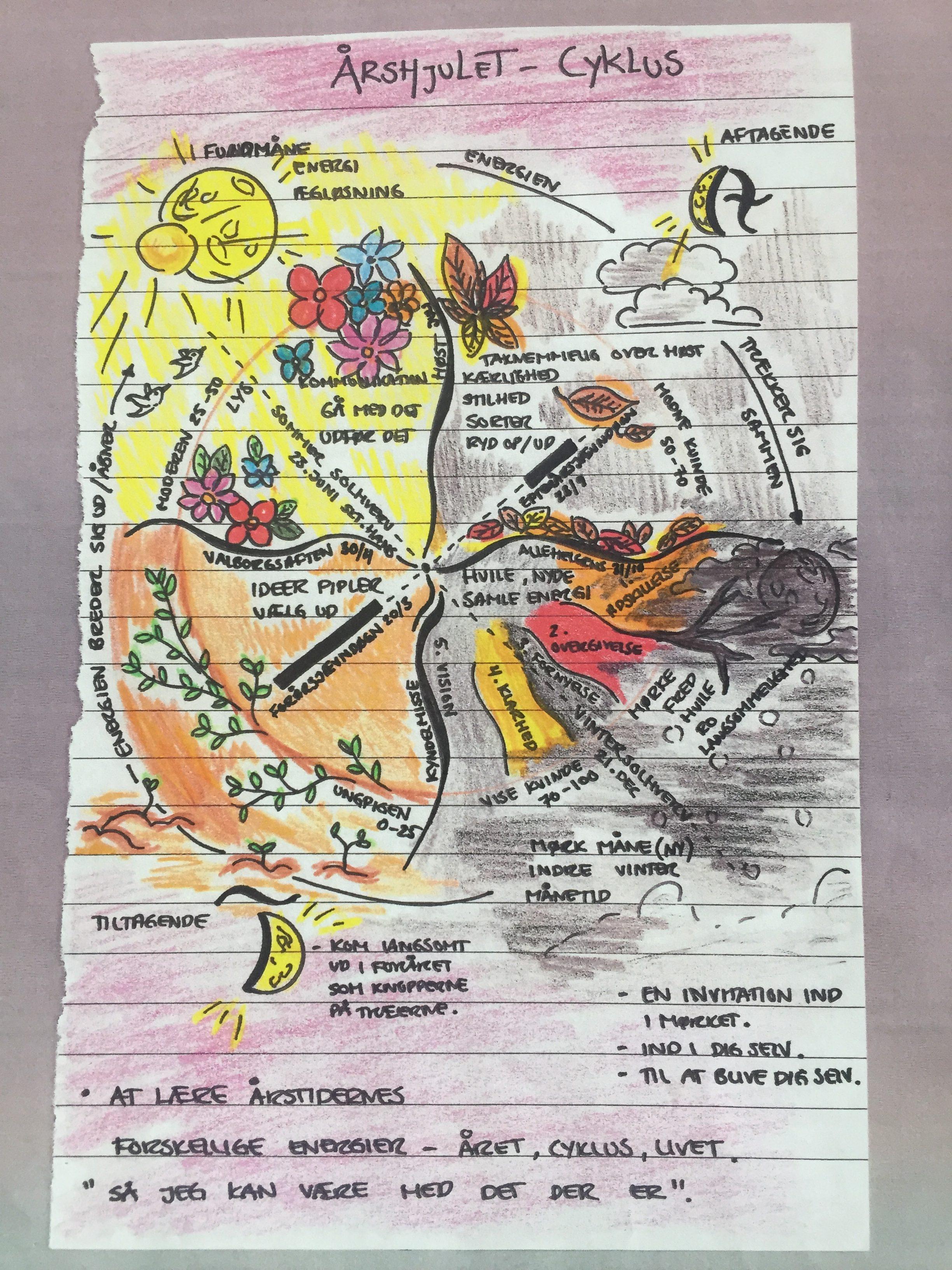 September, teenagere og cyklus-kit